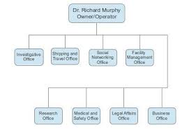 Doctor S Office Organizational Chart Doctors Organizational Chart Related Keywords Suggestions