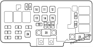 honda odyssey (rl1; 2000 2004) \u003c fuse box diagram 2007 Honda Odyssey Fuse Diagram fuse box diagram (engine compartment, primary fuse box)