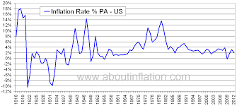 Us Inflation Rate History Chart 44 Actual Inflation Index Chart India