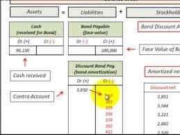 discount on bonds payable balance sheet contra account how it works by example discount bonds payable