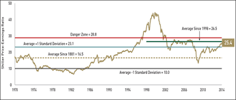 What About The Shiller Pe Ratio Endowment Wealth