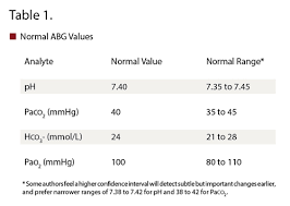 The Abcs Of Abgs Blood Gas Analysis Rt