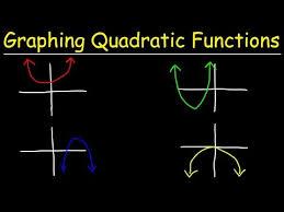 transformations of quadratics worksheet