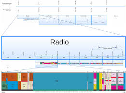 Frequency Spectrum Chart Medium Frequency Wikipedia