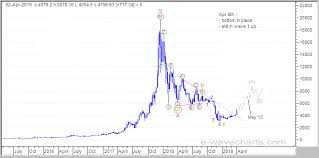 Elliott Wave Forecast Analysis Dow S P500 Nasdaq Gold
