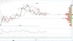 Ethereum Price Chart Aud Cryptocurrency Price Forecast Charts Ethereum Eth On A