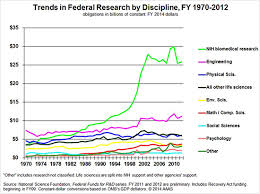 history and future of funding for scientific research research caption