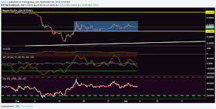 Ripple Coin Value Chart Ripple Xrp Finds Support At 0 31 Price Consolidates