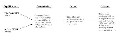Abis Fm3 Creative Project Narrative Structure Chart