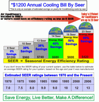Lennox Seer Rating Chart Lennox Seer Rating Chart Changing From Freon To Puron