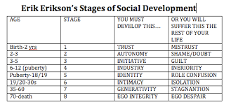 Erik Eriksons Stages Of Social Development Creating The