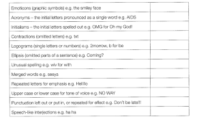 for lovers of technical terms edutronic year english a glossary of terms to describe language features that are commonly found in text messages remember though never use terms in an essay that you don t