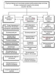 Курсовая работа Социальная защита населения в Республике Беларусь  В качестве одной из перспектив можно выделить создание корпоративной автоматизированной системы фонда социальной защиты населения рисунок 5