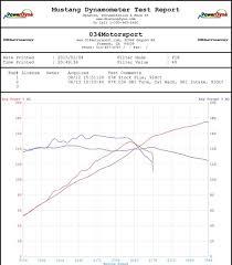 07k Stage 1 Sri Performance Ecu Upgrade 034 103 2202 8876