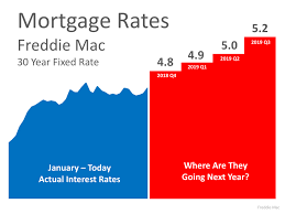 Experts Say Interest Rates Are Expected To Rise