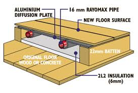 Advanes Of Electric Underfloor Heating Over Warm Water Under Wood Floors  4000 Laminate
