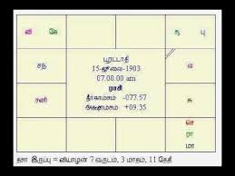 Kamaraj Birth Chart