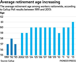 Retirement Formulas Early Retirement Getting More Rare For Minnesota Public
