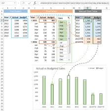 Excel Create Chart From Pivot Table Create Regular Excel Charts From Pivottables My Online