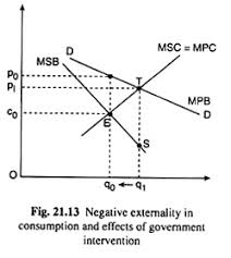 Negative Externality Graph Externalities In Production And Consumption