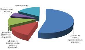 Дипломная работа Аккредитивная форма расчётов сущность виды и  На рисунке 5 покажем структуру доходов АО Евразийский Банк за 2009 год