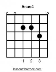 Asus4 Guitar Chord How To Play Asus4 Lessonsthatrock Com