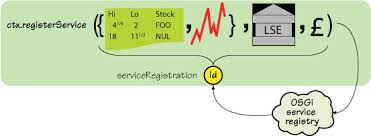 Dubli Stock Chart Chapter 4 Studying Services Osgi In Action Creating
