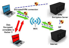 wifi vpn how to share secure vpn connection over wi fi