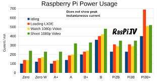 How Much Power Does Raspberry Pi 3b Use Power Measurements