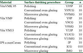 The Effect Of Microwave Glazing On The Surface Properties Of