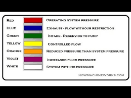 Circuit Number Color Chart How Colour Code In Hydraulic Schematic Circuit Done Must Watch