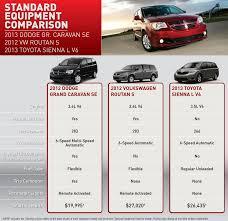 Compare the Dodge Caravan in Santa Fe   New & Used Dodge Dealer ...