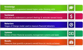 Personal Finance Model Personal Finance Exam High School Download Online Access