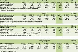 average monthly electric bill for 2 bedroom apartment.  Apartment Average Monthly Electric Bill For 2 Bedroom Apartment Interior Design Average  Electric Bill For And Monthly Bedroom Apartment