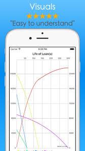 Student Loans Calculator Debt Payoff Tracker Vue By Chuchu