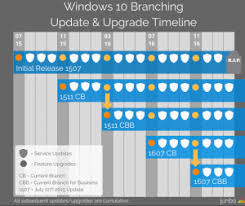 Windows Upgrade Chart Windows 10 1607 Is Now Cbb And Businesses That Dont Upgrade