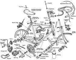 Bicycle diagram culture cycles