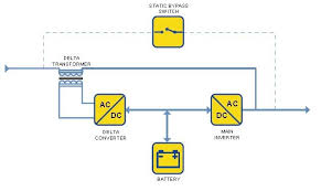 solar uninterrupted power supply[ups] power from sun! Solar Panel Diagram With Explanation figure shows the block diagram of the line interactive ups system without solar panel How Do Solar Panels Work