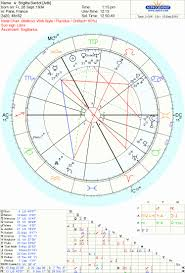 My Astrology Chart 44 Brilliant My Astrology Chart Home Furniture