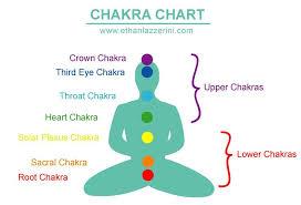 Chakra System Chart Chakra System Chart Crystal Healing Chart Chakra Crystals