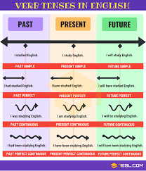 Grammar Rules Chart Basic English Grammar Pdf