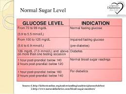 Blood Glucose Levels Chart Normal Post Prandial Blood Sugar Davidhdz Co