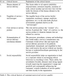 Dissertation help service quality hospitality industry   Essay     Dissertation help service quality hospitality industry