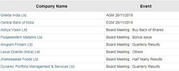 Gillette Share Price Chart Board Meetings Today Board Meetings Today Gillette India