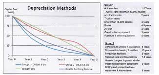 Different Depreciation Methods W19_hmip_ Determine Appropriate Depreciation Method On Psc Of Pt Abc