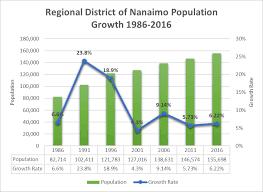 Canada Population Growth Chart Population Statistics Rdn