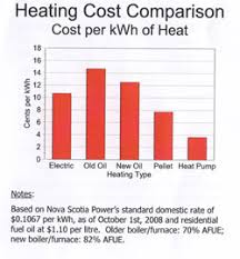ductless heat pump cost. Heat Comparison Chart In Ductless Pump Cost
