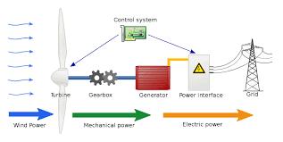 wind energy power plant diagram wiring diagram features wind power plant diagram wiring diagrams value wind energy power plant diagram