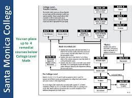 31 Rigorous Smc Math Assessment