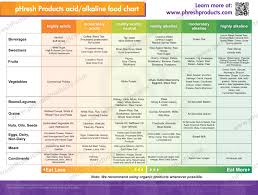 Alkaline Food Chart 57 Described Ph Level Chart For Food